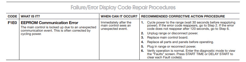 F1E0 EEPROM Communication Error