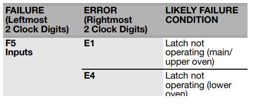 F5E1 and F5E4 Error Codes